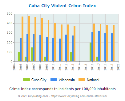 Cuba City Violent Crime vs. State and National Per Capita