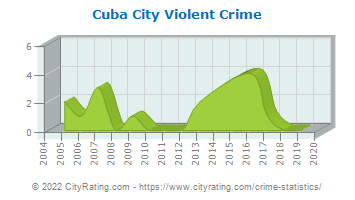 Cuba City Violent Crime