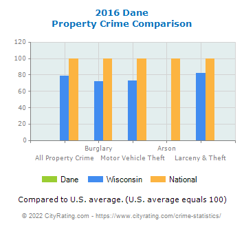 Dane Property Crime vs. State and National Comparison