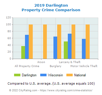 Darlington Property Crime vs. State and National Comparison