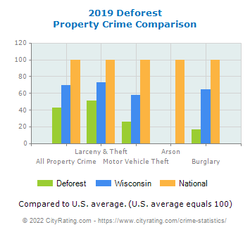 Deforest Property Crime vs. State and National Comparison