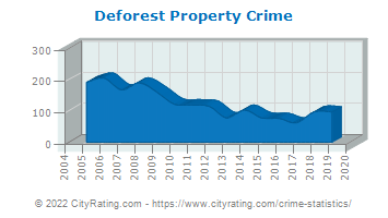 Deforest Property Crime