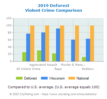 Deforest Violent Crime vs. State and National Comparison