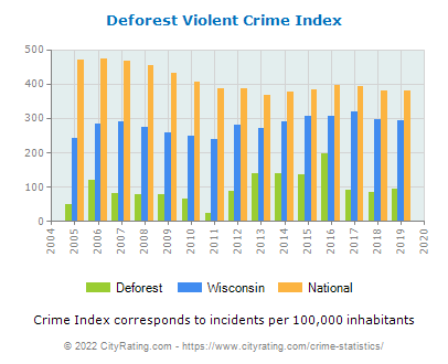 Deforest Violent Crime vs. State and National Per Capita