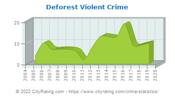 Deforest Violent Crime