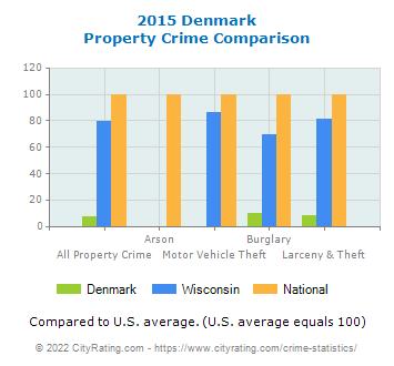 Denmark Property Crime vs. State and National Comparison