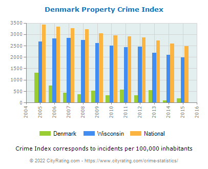 Denmark Property Crime vs. State and National Per Capita