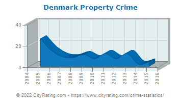 Denmark Property Crime