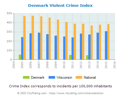 Denmark Violent Crime vs. State and National Per Capita