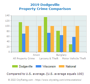Dodgeville Property Crime vs. State and National Comparison