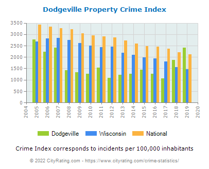 Dodgeville Property Crime vs. State and National Per Capita