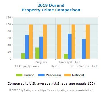 Durand Property Crime vs. State and National Comparison