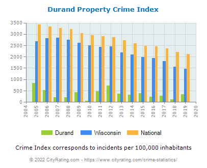 Durand Property Crime vs. State and National Per Capita