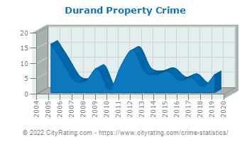 Durand Property Crime