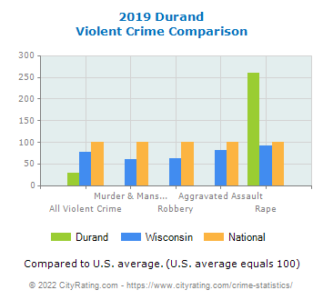 Durand Violent Crime vs. State and National Comparison