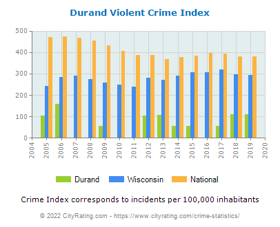 Durand Violent Crime vs. State and National Per Capita
