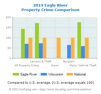 Eagle River Property Crime vs. State and National Comparison
