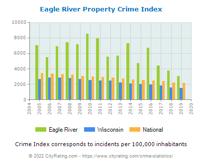 Eagle River Property Crime vs. State and National Per Capita