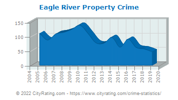 Eagle River Property Crime