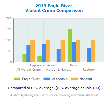 Eagle River Violent Crime vs. State and National Comparison