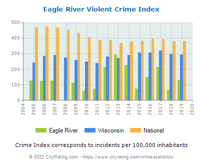 Eagle River Violent Crime vs. State and National Per Capita