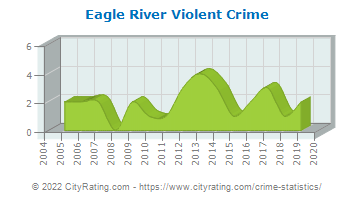 Eagle River Violent Crime