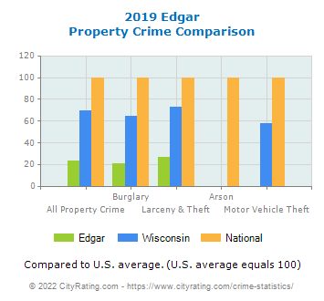 Edgar Property Crime vs. State and National Comparison