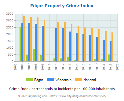 Edgar Property Crime vs. State and National Per Capita