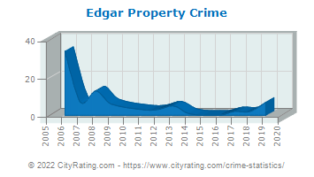 Edgar Property Crime