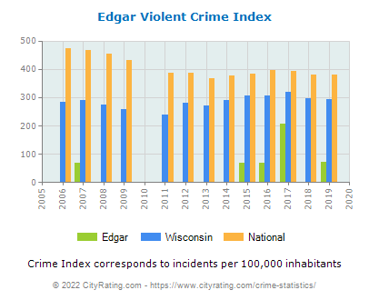 Edgar Violent Crime vs. State and National Per Capita
