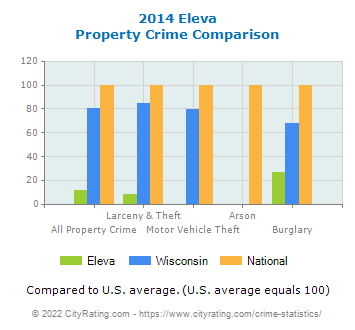 Eleva Property Crime vs. State and National Comparison