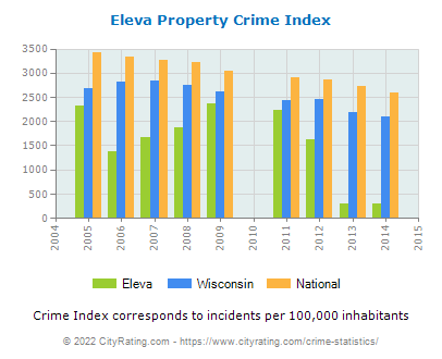 Eleva Property Crime vs. State and National Per Capita