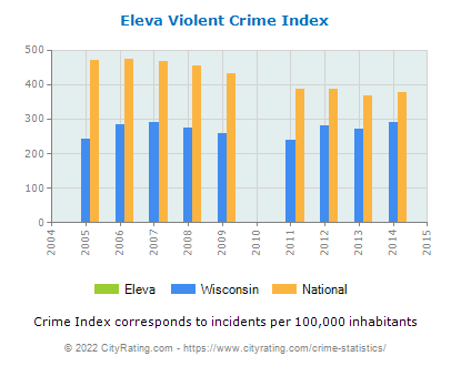 Eleva Violent Crime vs. State and National Per Capita
