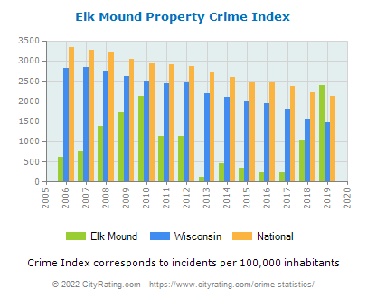 Elk Mound Property Crime vs. State and National Per Capita