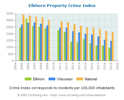Elkhorn Property Crime vs. State and National Per Capita