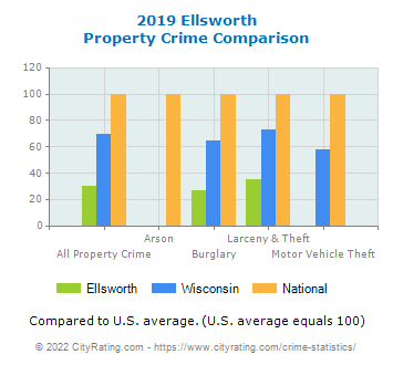 Ellsworth Property Crime vs. State and National Comparison