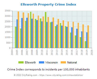 Ellsworth Property Crime vs. State and National Per Capita
