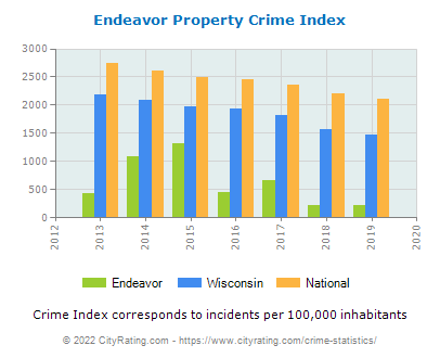 Endeavor Property Crime vs. State and National Per Capita