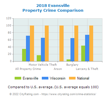 Evansville Property Crime vs. State and National Comparison