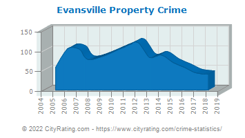 Evansville Property Crime