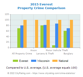 Everest Property Crime vs. State and National Comparison