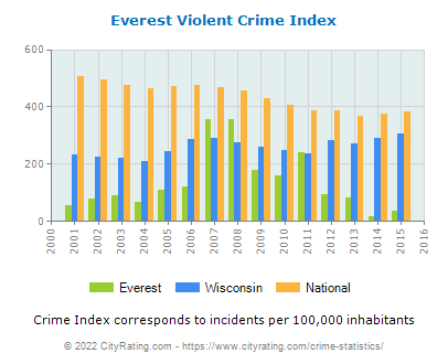 Everest Violent Crime vs. State and National Per Capita