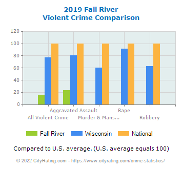 Fall River Violent Crime vs. State and National Comparison