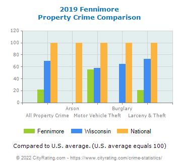 Fennimore Property Crime vs. State and National Comparison