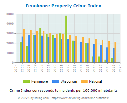 Fennimore Property Crime vs. State and National Per Capita