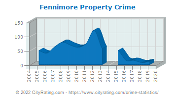 Fennimore Property Crime