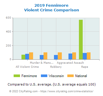 Fennimore Violent Crime vs. State and National Comparison