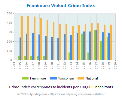 Fennimore Violent Crime vs. State and National Per Capita