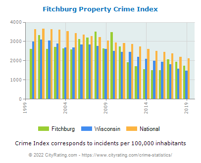 Fitchburg Property Crime vs. State and National Per Capita