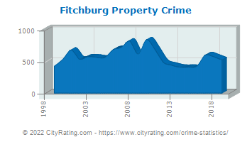 Fitchburg Property Crime